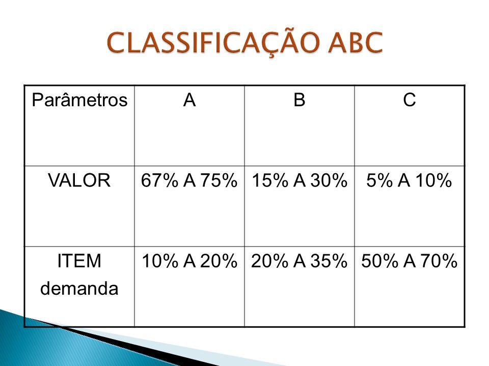 CLASSIFICAÇÃO ABC Parâmetros A B C VALOR 67% A 75% 15% A 30% 5% A 10%