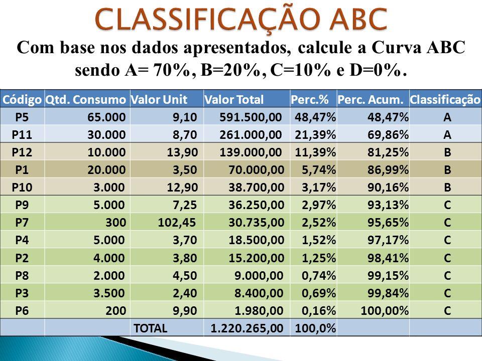 CLASSIFICAÇÃO ABC Com base nos dados apresentados, calcule a Curva ABC sendo A= 70%, B=20%, C=10% e D=0%.