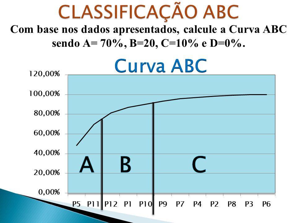 A B C CLASSIFICAÇÃO ABC Curva ABC