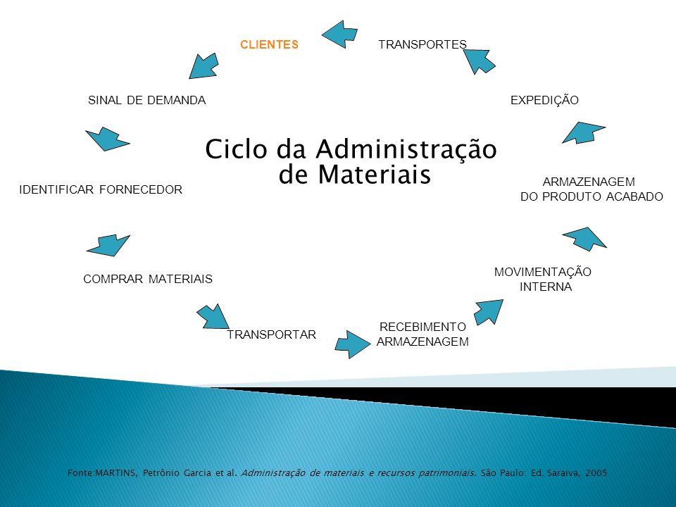 Ciclo da Administração