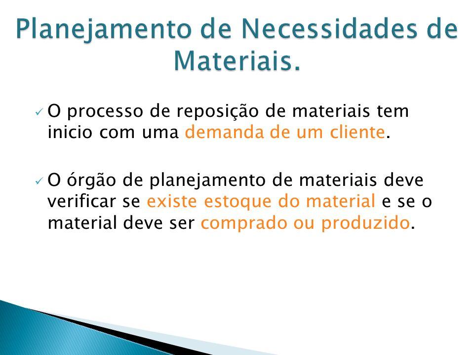 Planejamento de Necessidades de Materiais.