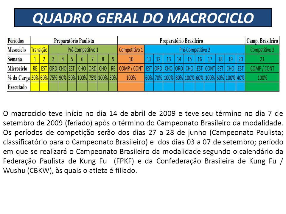 QUADRO GERAL DO MACROCICLO