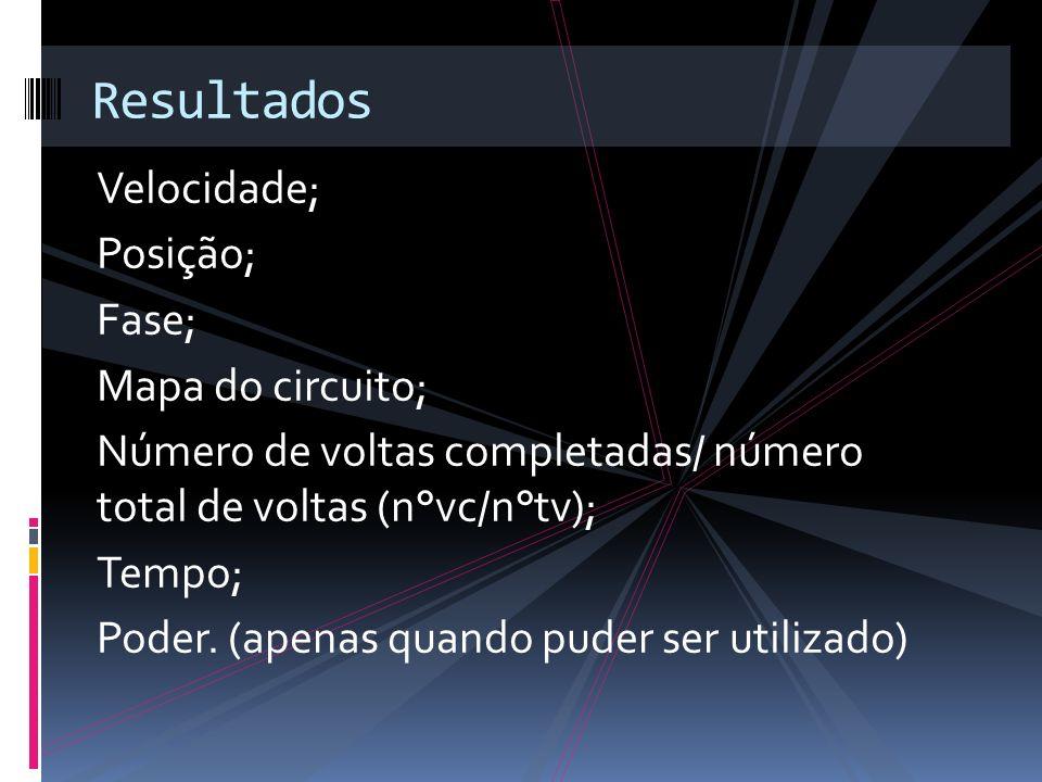 Resultados Velocidade; Posição; Fase; Mapa do circuito;