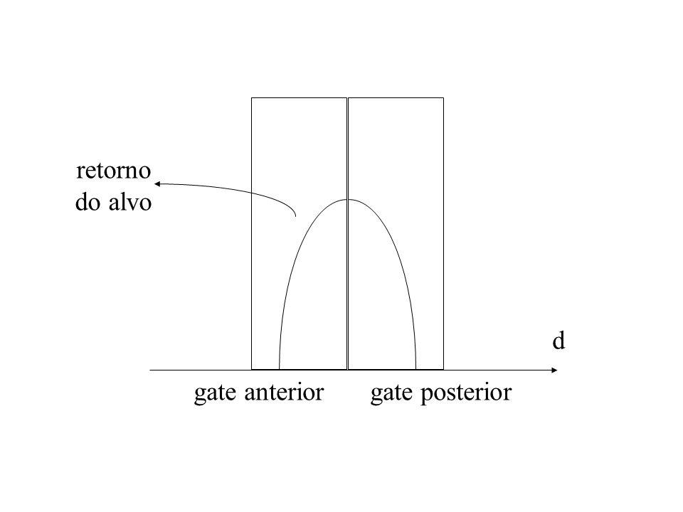 retorno do alvo d gate anterior gate posterior
