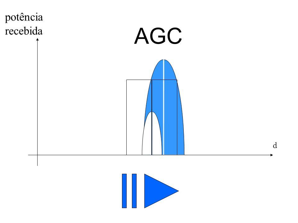 potência recebida AGC d Repetição……………