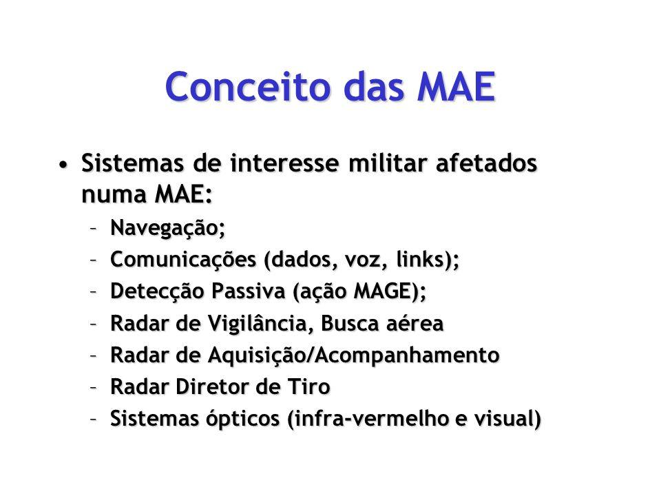 Conceito das MAE Sistemas de interesse militar afetados numa MAE: