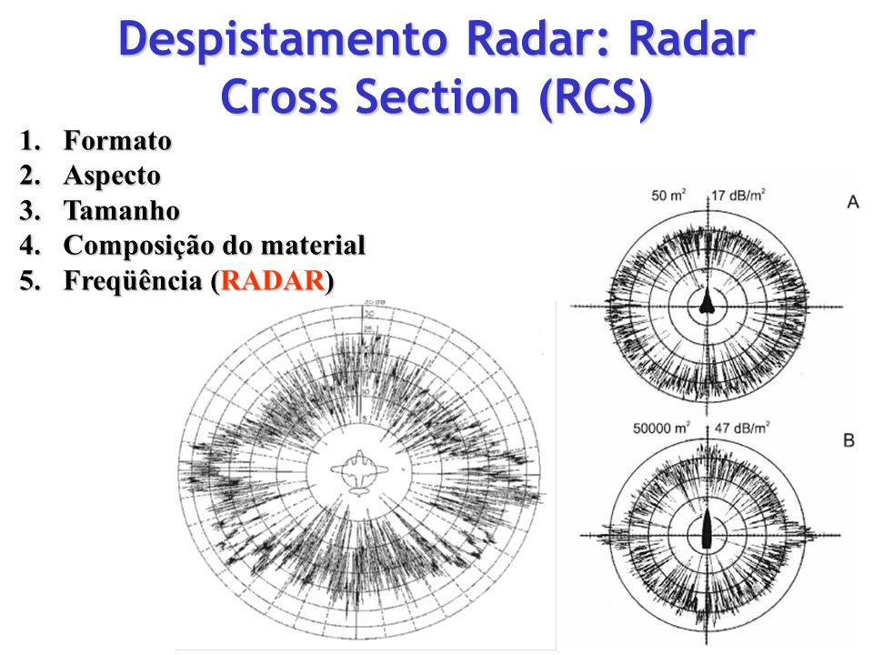 Despistamento Radar: Radar Cross Section (RCS)