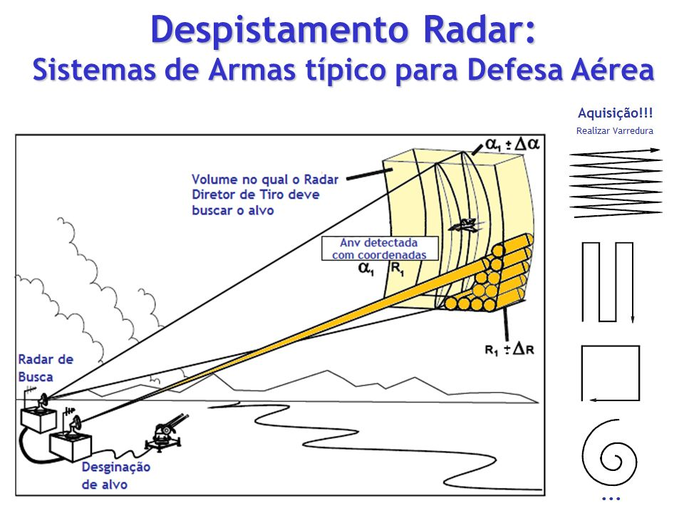 Despistamento Radar: Sistemas de Armas típico para Defesa Aérea