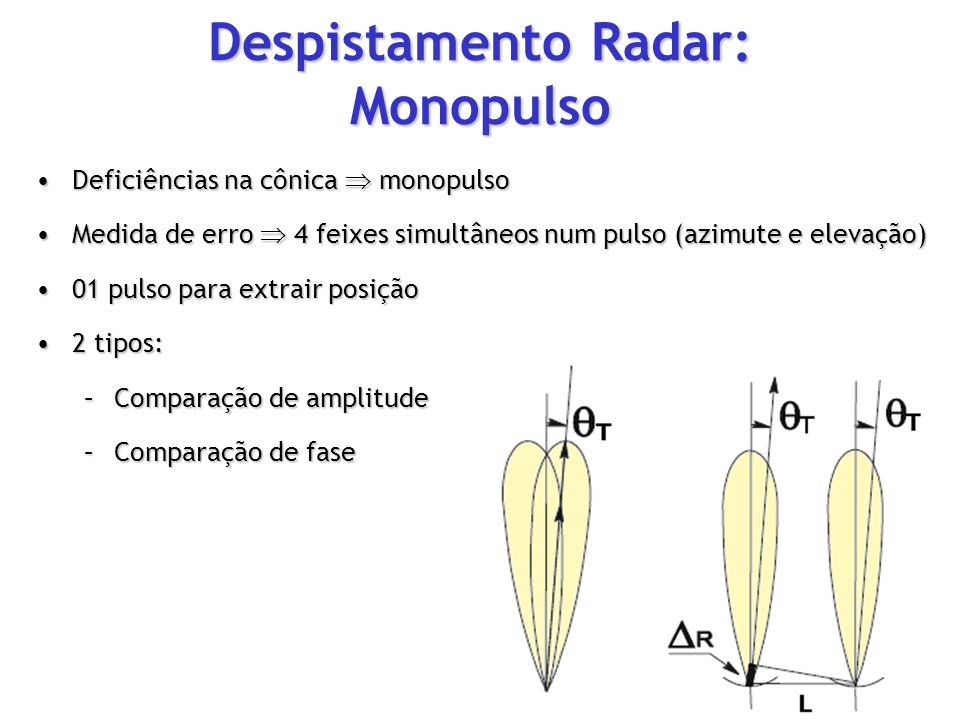 Despistamento Radar: Monopulso