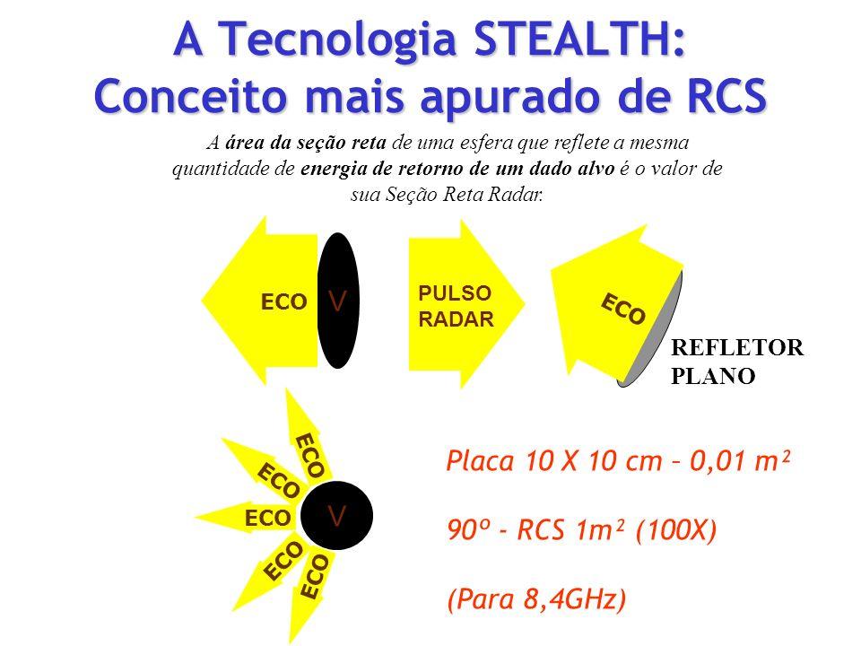 A Tecnologia STEALTH: Conceito mais apurado de RCS