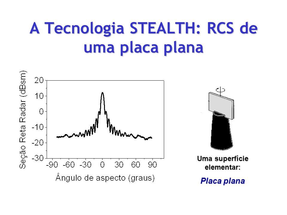 A Tecnologia STEALTH: RCS de uma placa plana