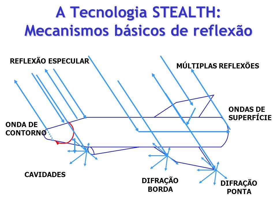 A Tecnologia STEALTH: Mecanismos básicos de reflexão