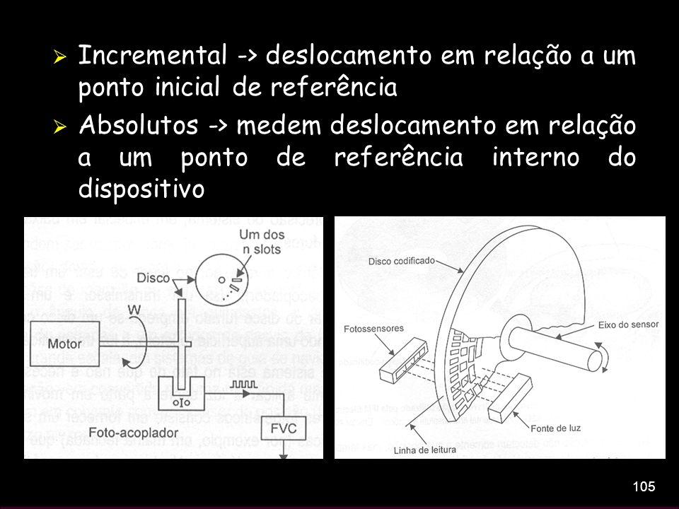 Incremental -> deslocamento em relação a um ponto inicial de referência