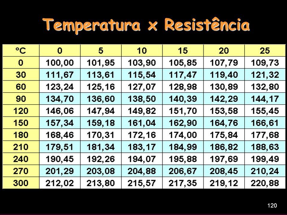 Temperatura x Resistência