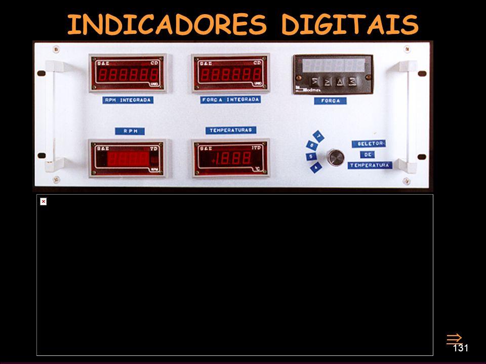 INDICADORES DIGITAIS 