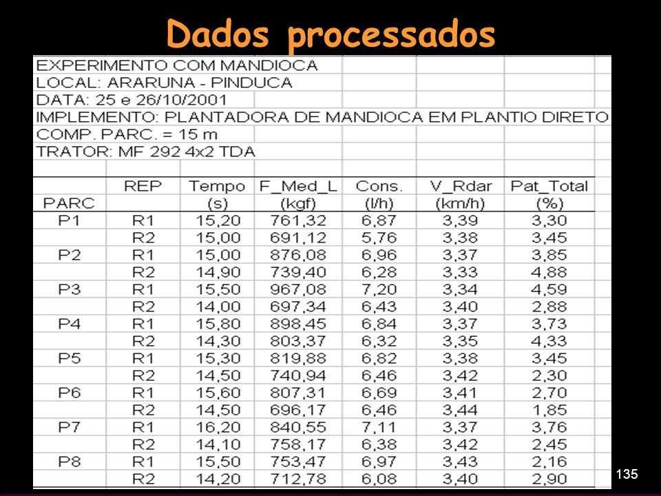 Dados processados