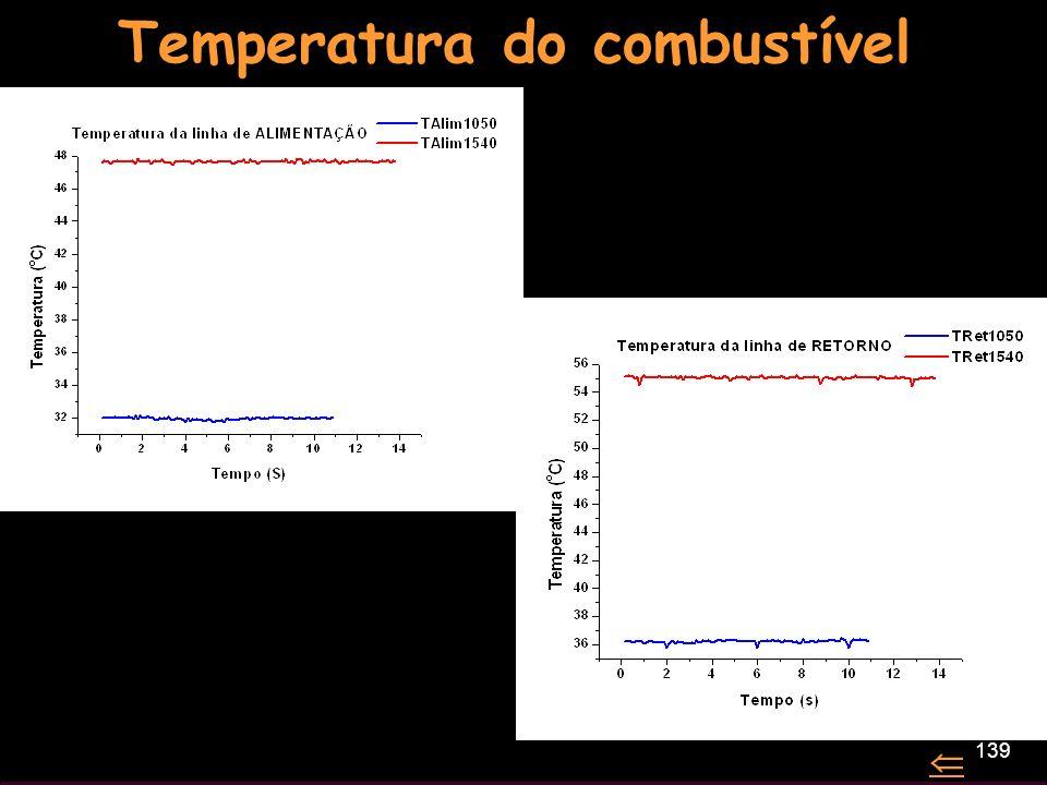 Temperatura do combustível