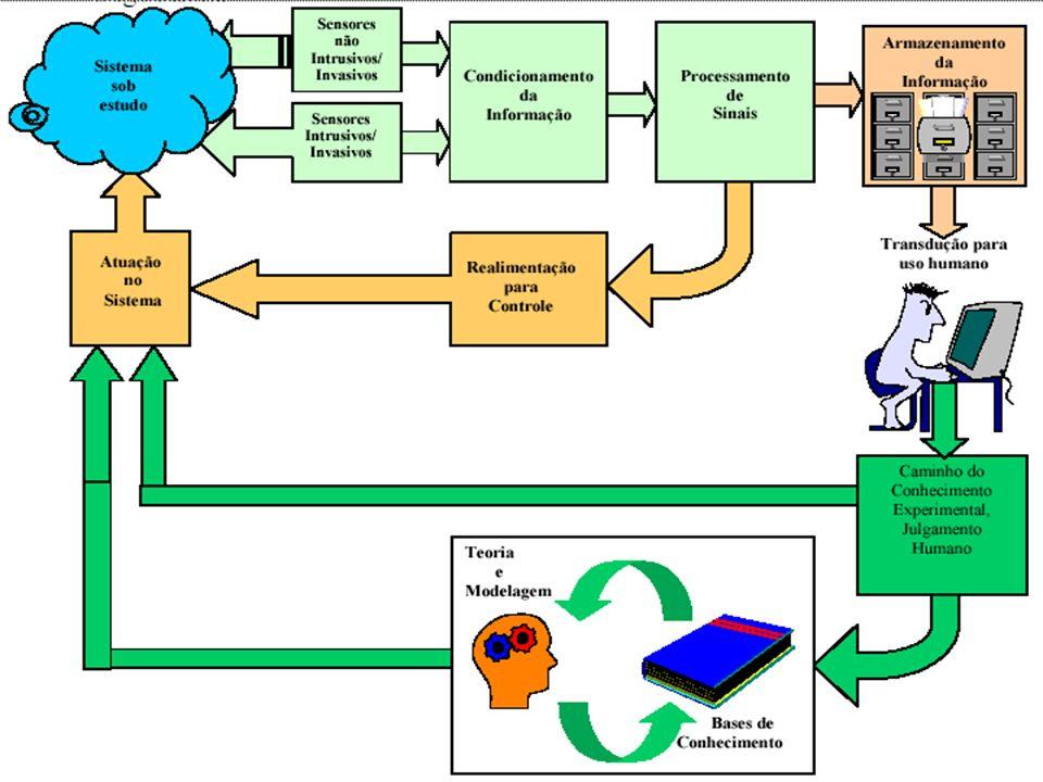 Sistemas de medidas Existe a necessidade do ser humano de obter informações do meio ambiente,