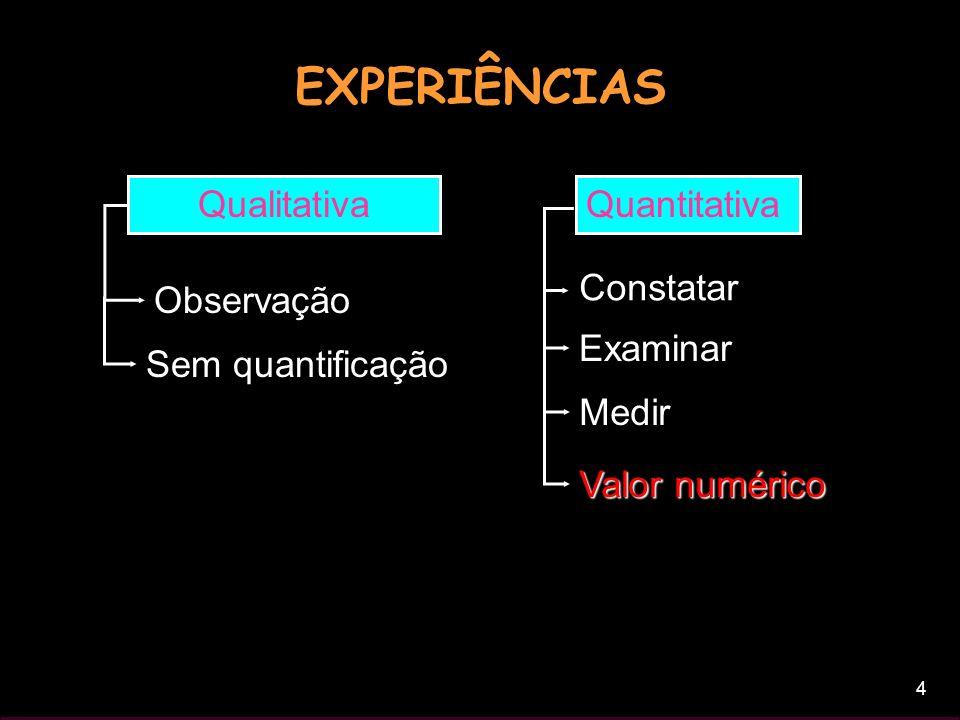 EXPERIÊNCIAS Qualitativa Quantitativa Observação Constatar Examinar