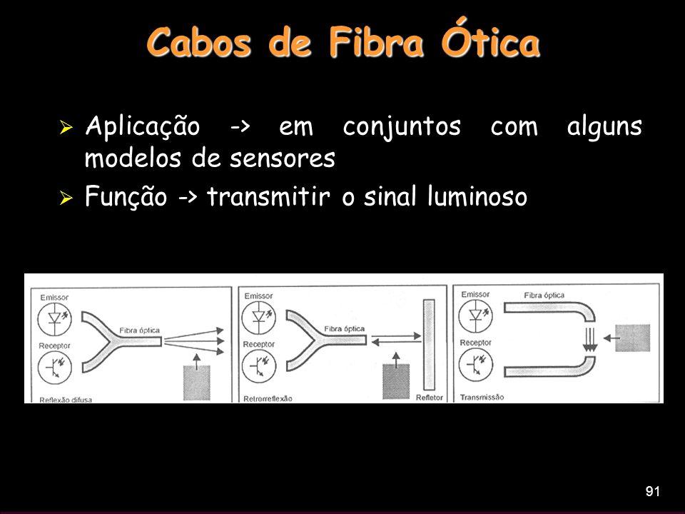 Cabos de Fibra Ótica Aplicação -> em conjuntos com alguns modelos de sensores.