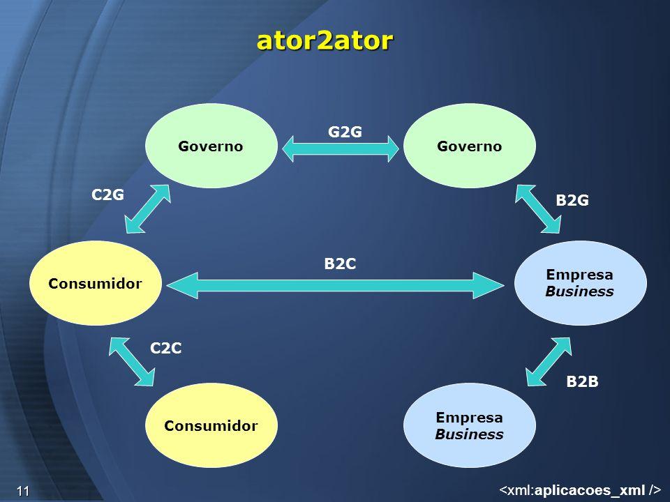 ator2ator G2G C2G B2G B2C C2C B2B <xml:aplicacoes_xml /> Governo