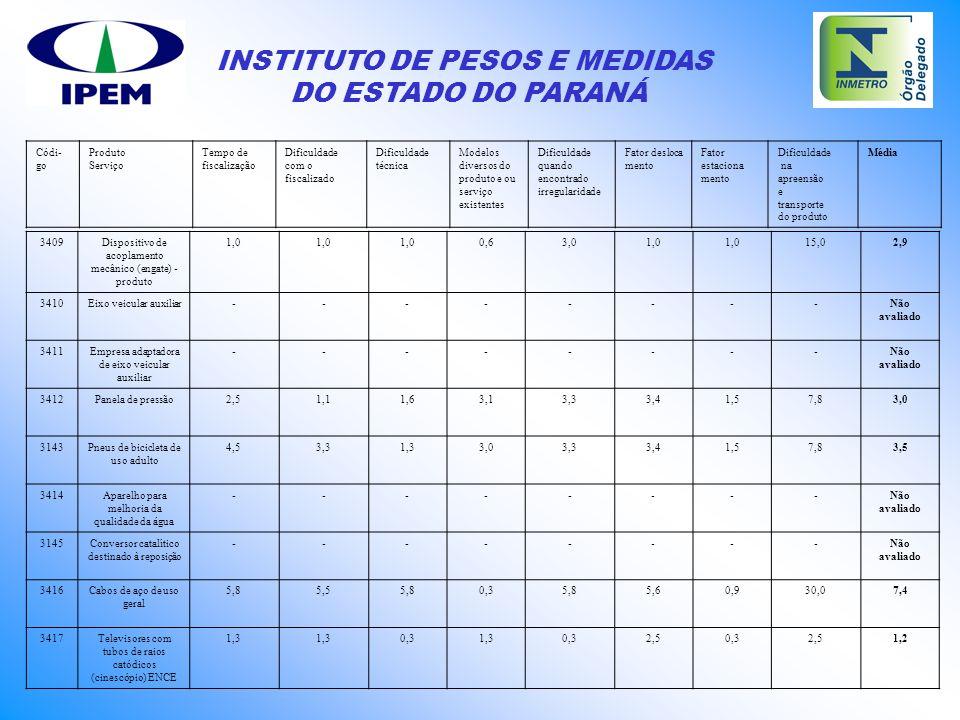 INSTITUTO DE PESOS E MEDIDAS DO ESTADO DO PARANÁ