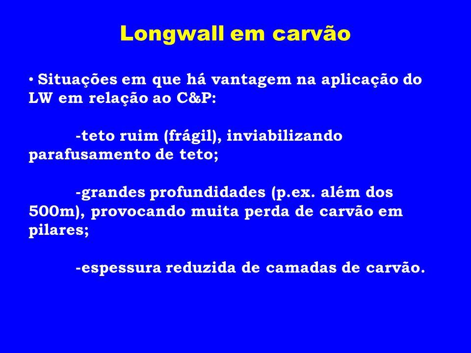 Longwall em carvão Situações em que há vantagem na aplicação do LW em relação ao C&P: -teto ruim (frágil), inviabilizando parafusamento de teto;
