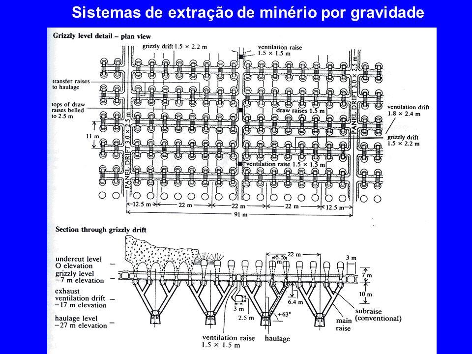 Sistemas de extração de minério por gravidade