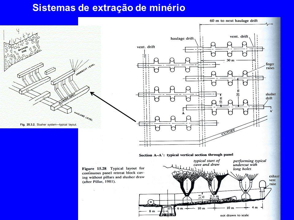 Sistemas de extração de minério