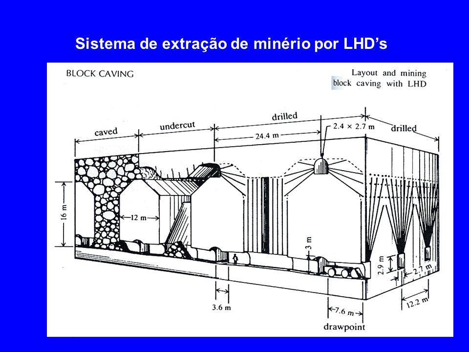 Sistema de extração de minério por LHD's