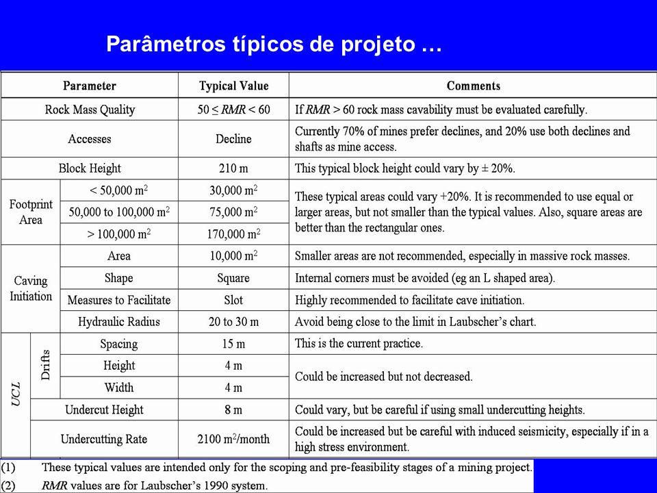 Parâmetros típicos de projeto …