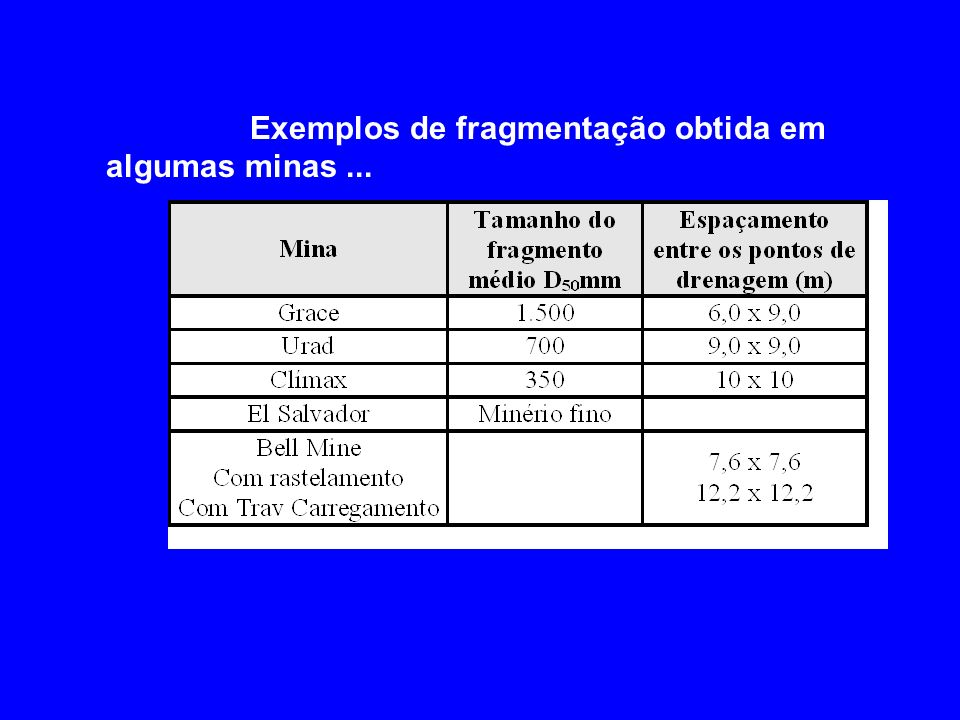 Exemplos de fragmentação obtida em algumas minas ...