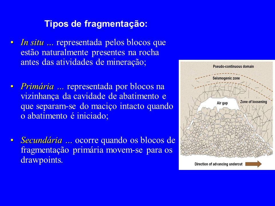 Tipos de fragmentação: