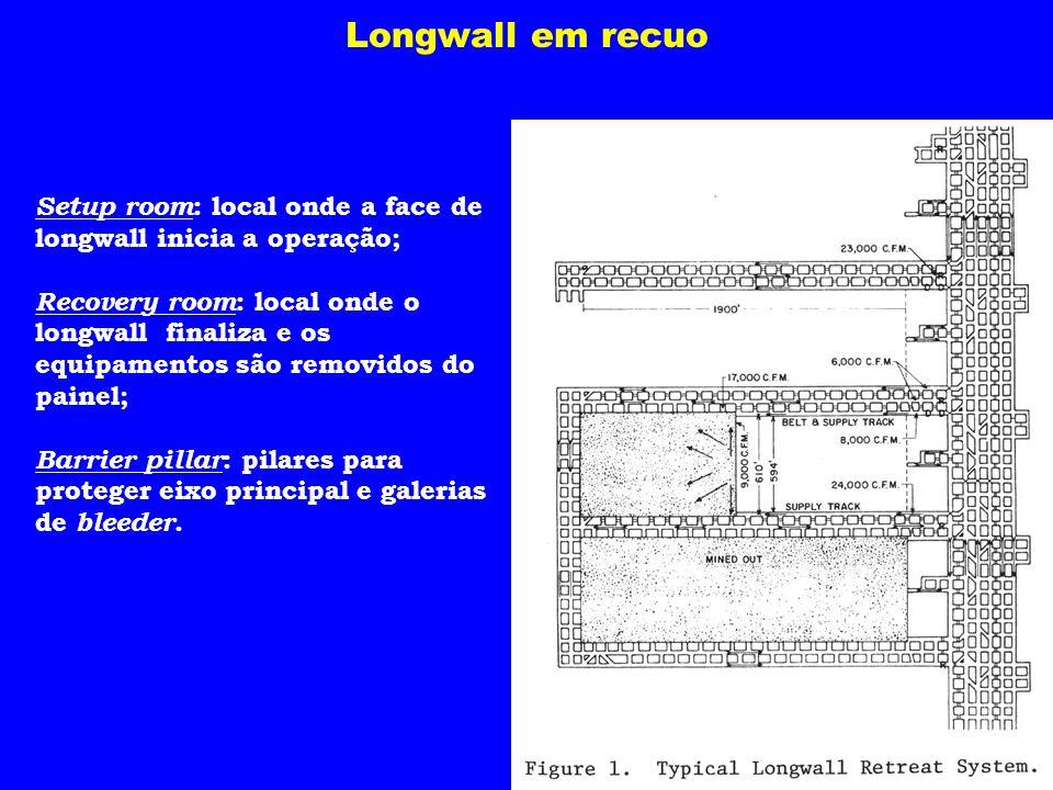 Longwall em recuo Setup room: local onde a face de longwall inicia a operação;