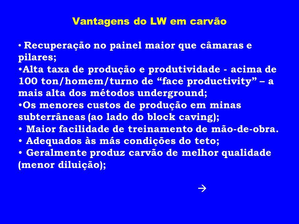 Vantagens do LW em carvão