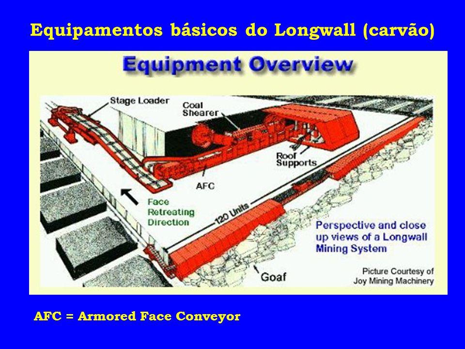 Equipamentos básicos do Longwall (carvão)