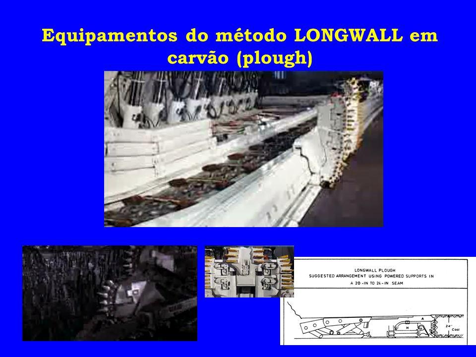 Equipamentos do método LONGWALL em carvão (plough)