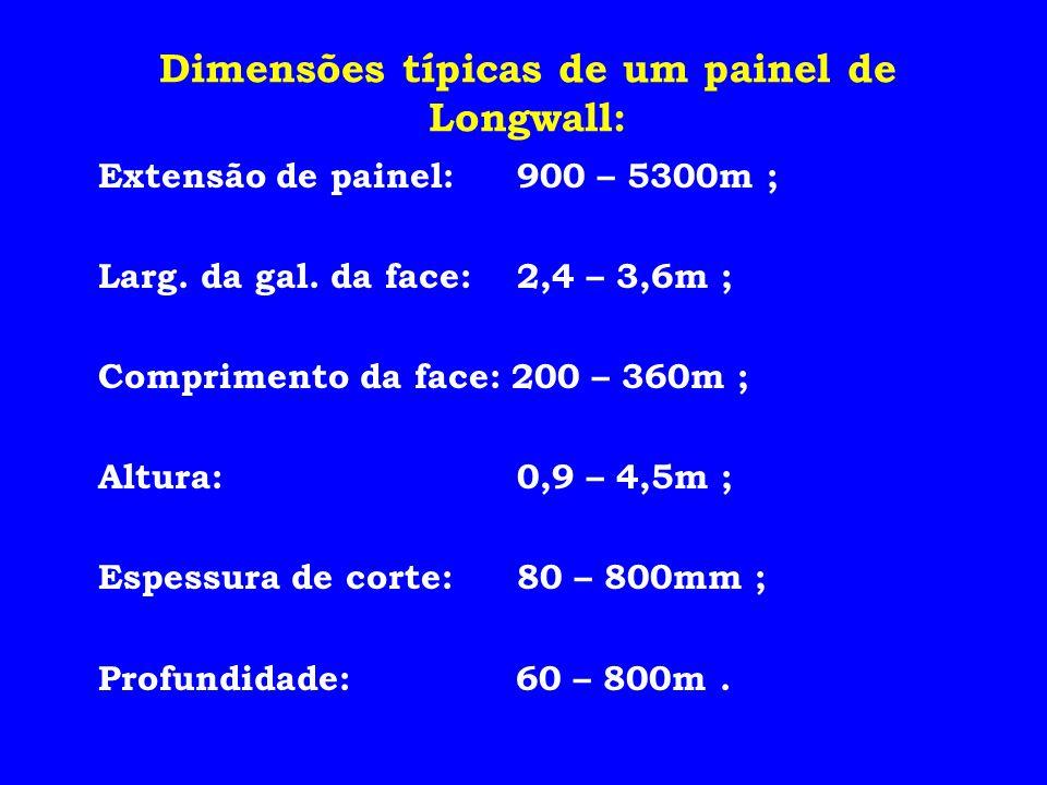 Dimensões típicas de um painel de Longwall: