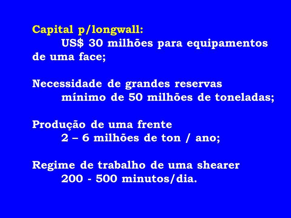 Capital p/longwall: US$ 30 milhões para equipamentos de uma face; Necessidade de grandes reservas.