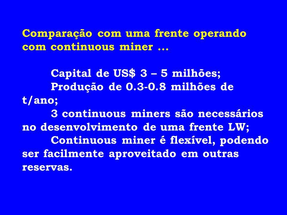Comparação com uma frente operando com continuous miner ...