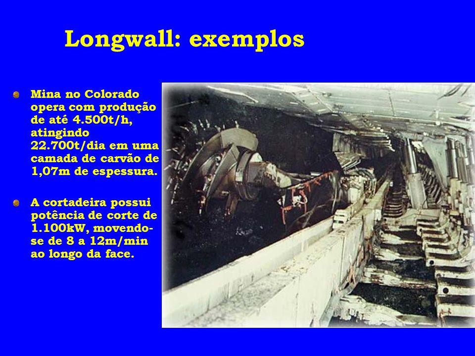 Longwall: exemplos Mina no Colorado opera com produção de até 4.500t/h, atingindo 22.700t/dia em uma camada de carvão de 1,07m de espessura.