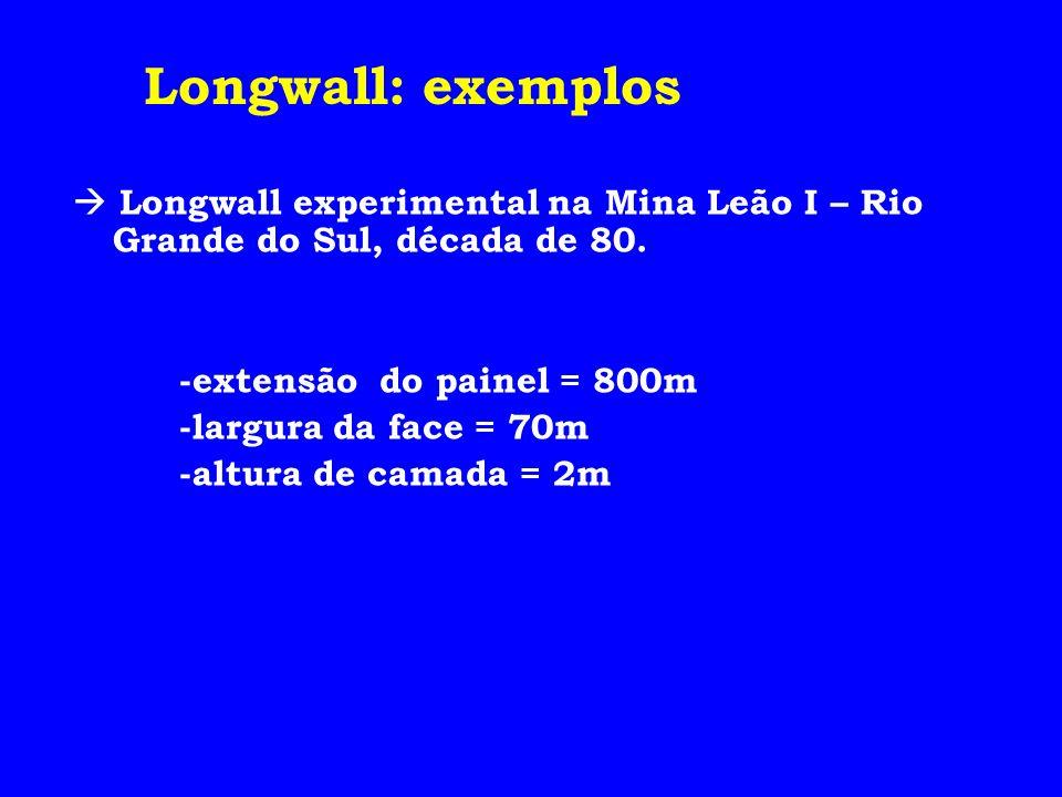 Longwall: exemplos  Longwall experimental na Mina Leão I – Rio Grande do Sul, década de 80. -extensão do painel = 800m.