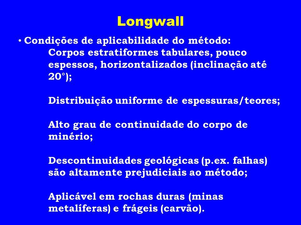Longwall Condições de aplicabilidade do método: