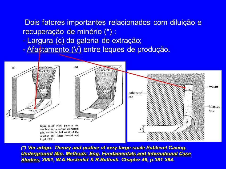 - Largura (c) da galeria de extração;
