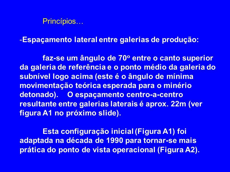 Princípios… Espaçamento lateral entre galerias de produção:
