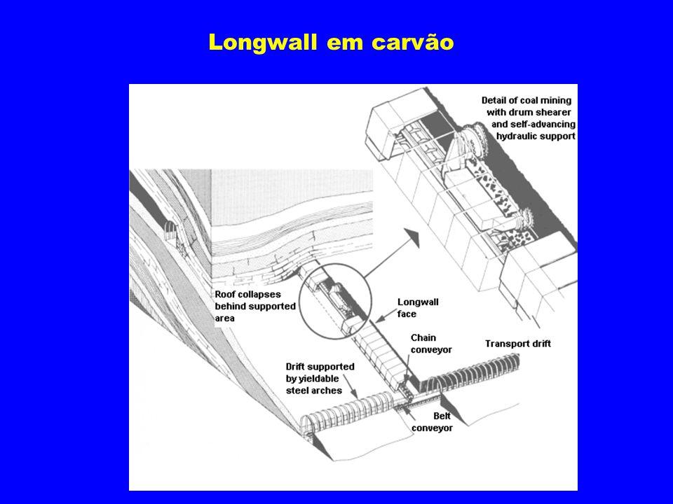 Longwall em carvão