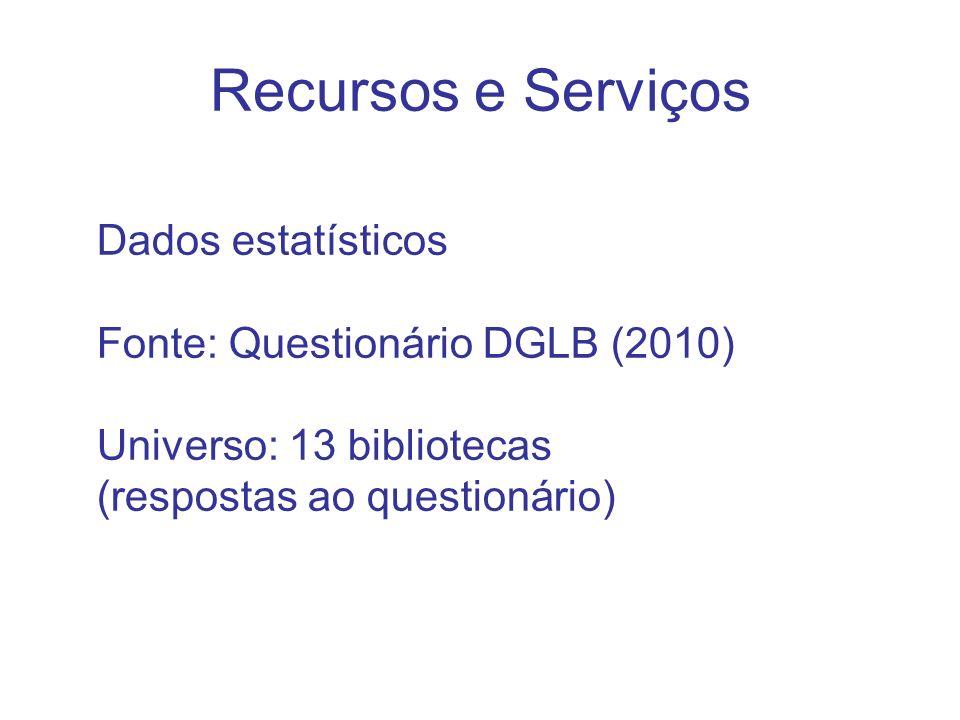 Recursos e Serviços Dados estatísticos Fonte: Questionário DGLB (2010)
