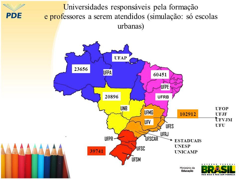 Universidades responsáveis pela formação e professores a serem atendidos (simulação: só escolas urbanas)