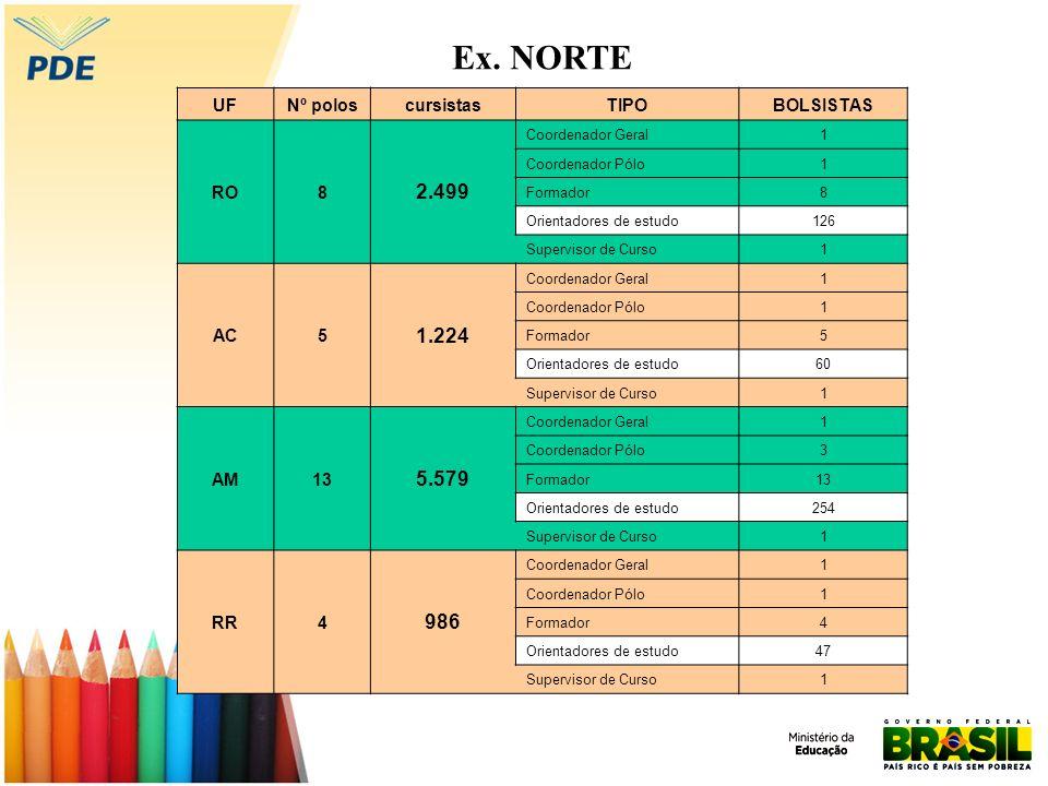 Ex. NORTE 2.499 1.224 5.579 986 UF Nº polos cursistas TIPO BOLSISTAS