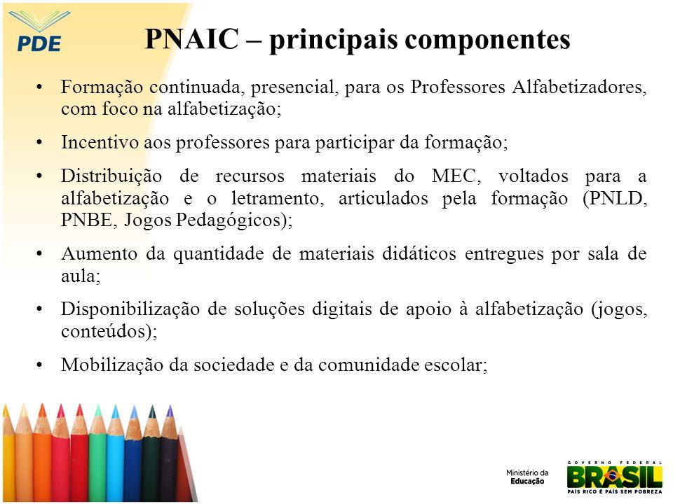 PNAIC – principais componentes